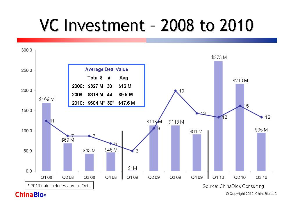 the challenges of venture capital investment in china essay The opportunities and challenges of fdi  among the various forms of foreign investment,  and wal-mart stores entered into a joint venture in august 2007 and.